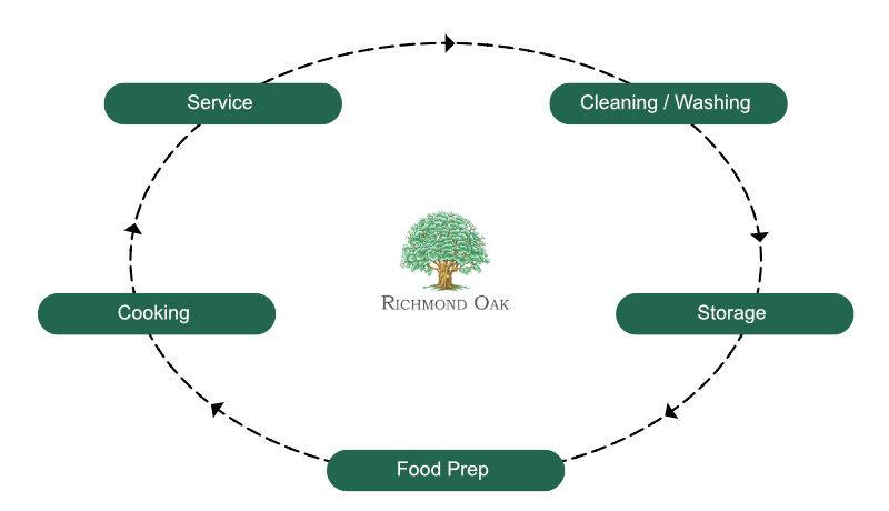 Richmond Oak Conservatories - The Flow